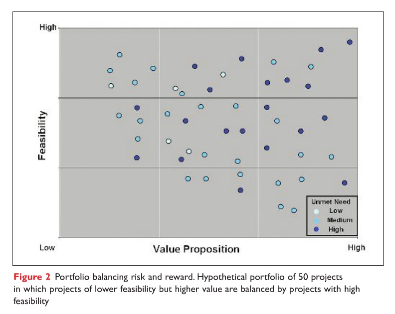 Figure 2 Portfolio balancing risk and reward, hypothical portfolio of 50 projects