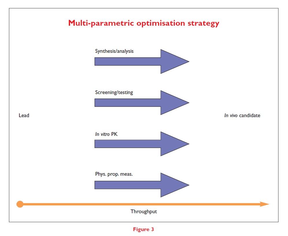 Figure 3 Multi-parametric optimisation strategy