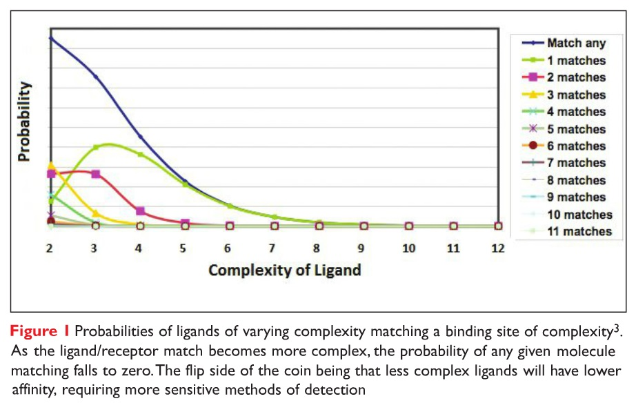 Figure 1 Probabilities of ligands of varying complexity matching a binding site of complexity