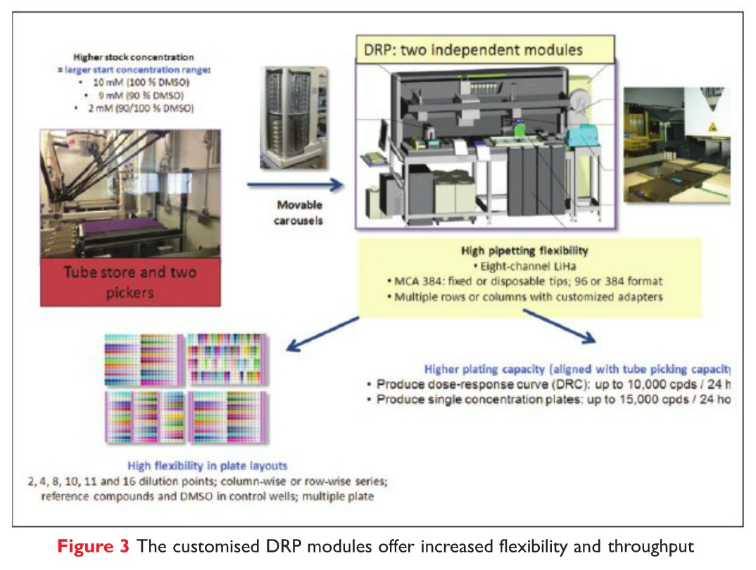 Figure 3 The customised DRP modules offer increased felxibility and throughput