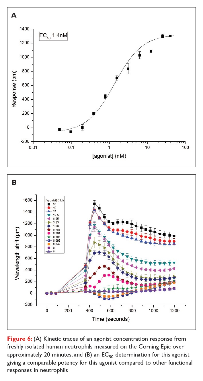 Figure 6 Kinetic traces of an agonist concentration response from freshly isolated human neutrophils measured on Corning Epic