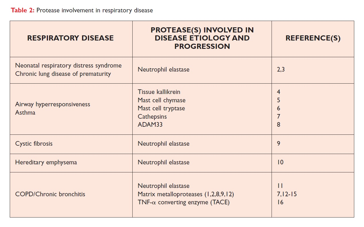 Table 2 Protease involvement in respiratory disease