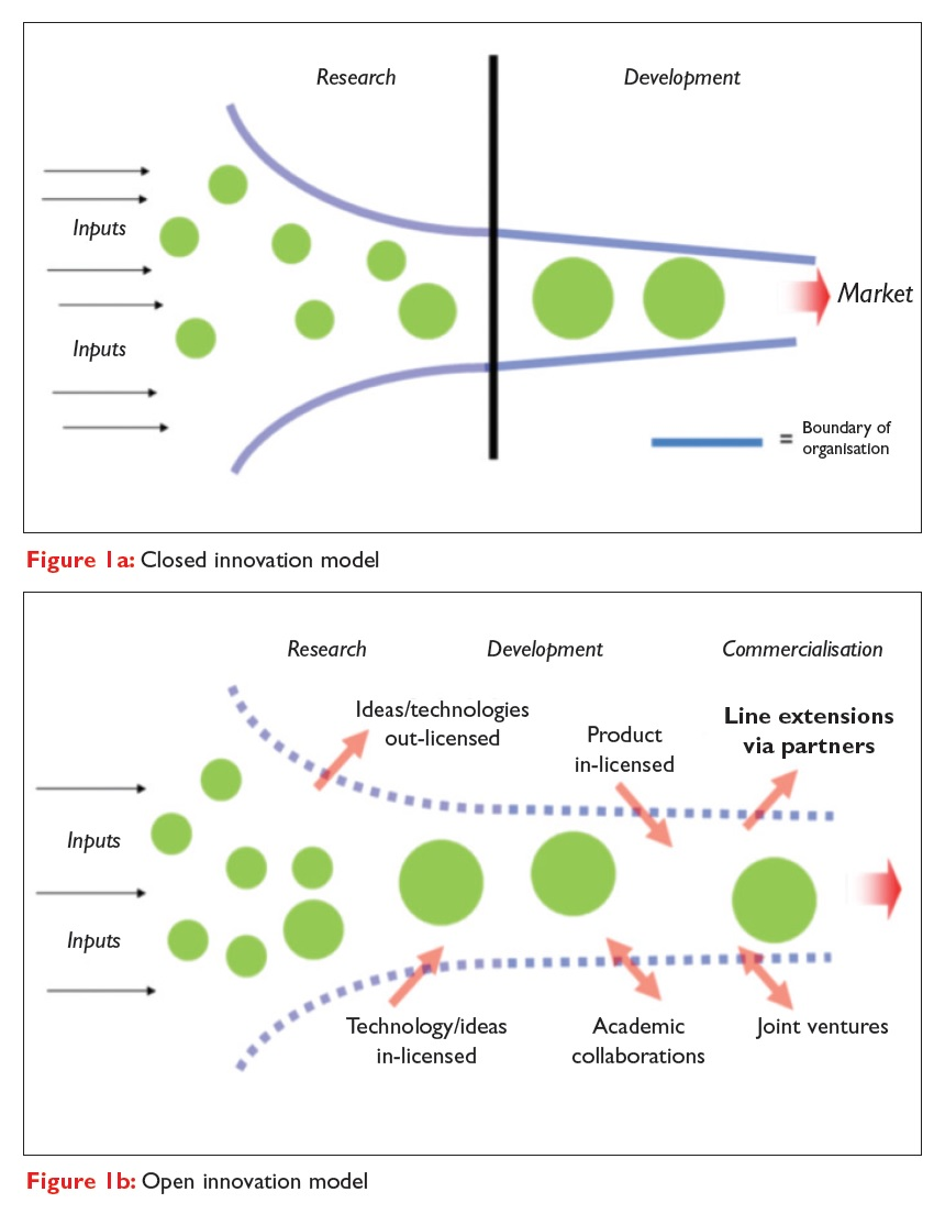 Figure 1 A closed innovation model and an open innovation model