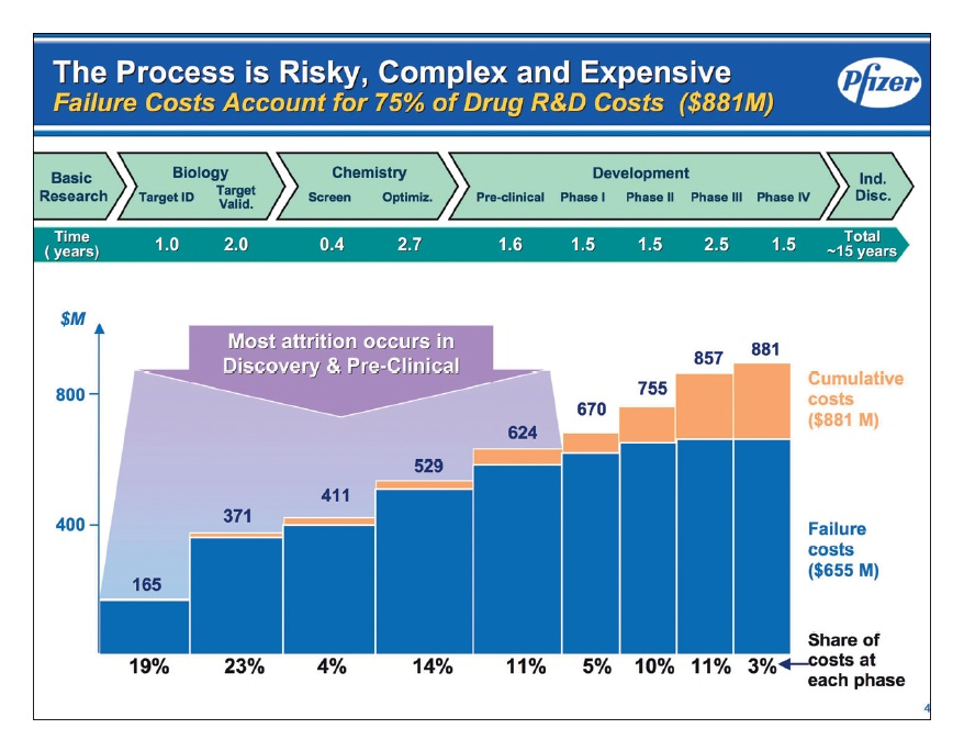 Figure 2 The process is risky, complex and expensive. Failure costs account for 75% of drug R&D costs
