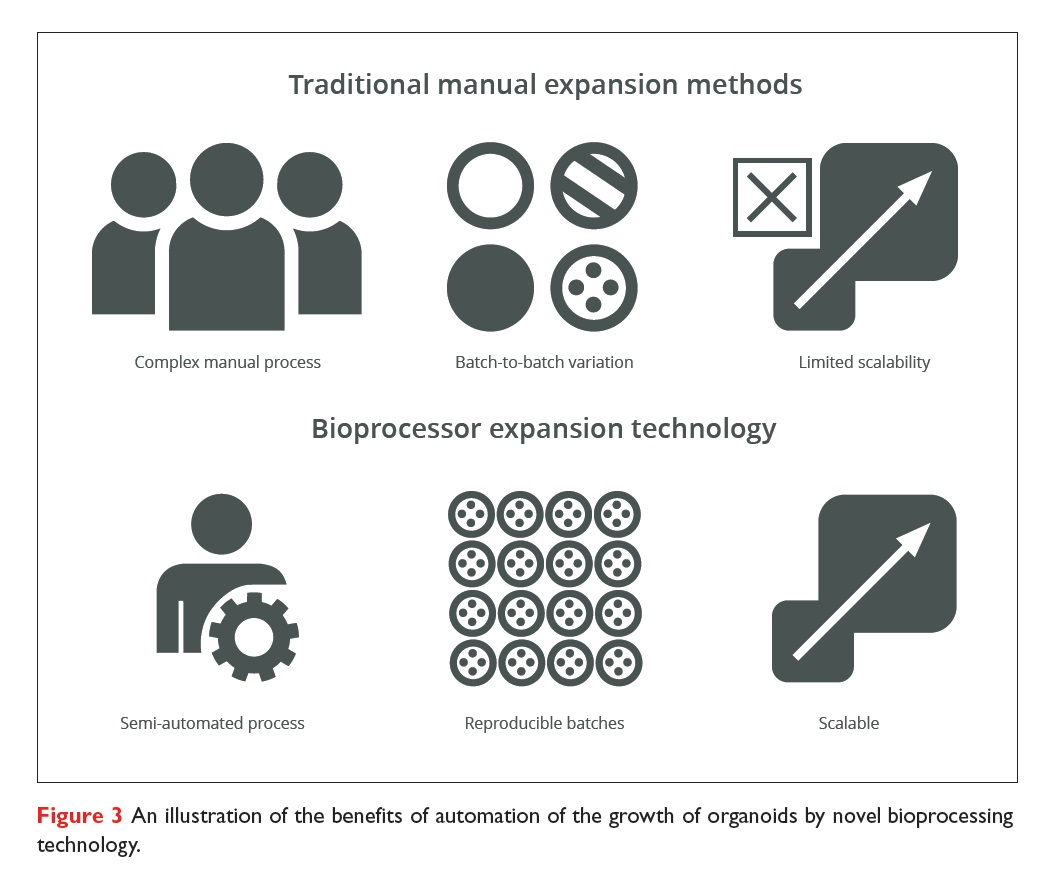 Figure 3 An illustration of the benefits of automation of the growth of organoids by novel bioprocessing technology