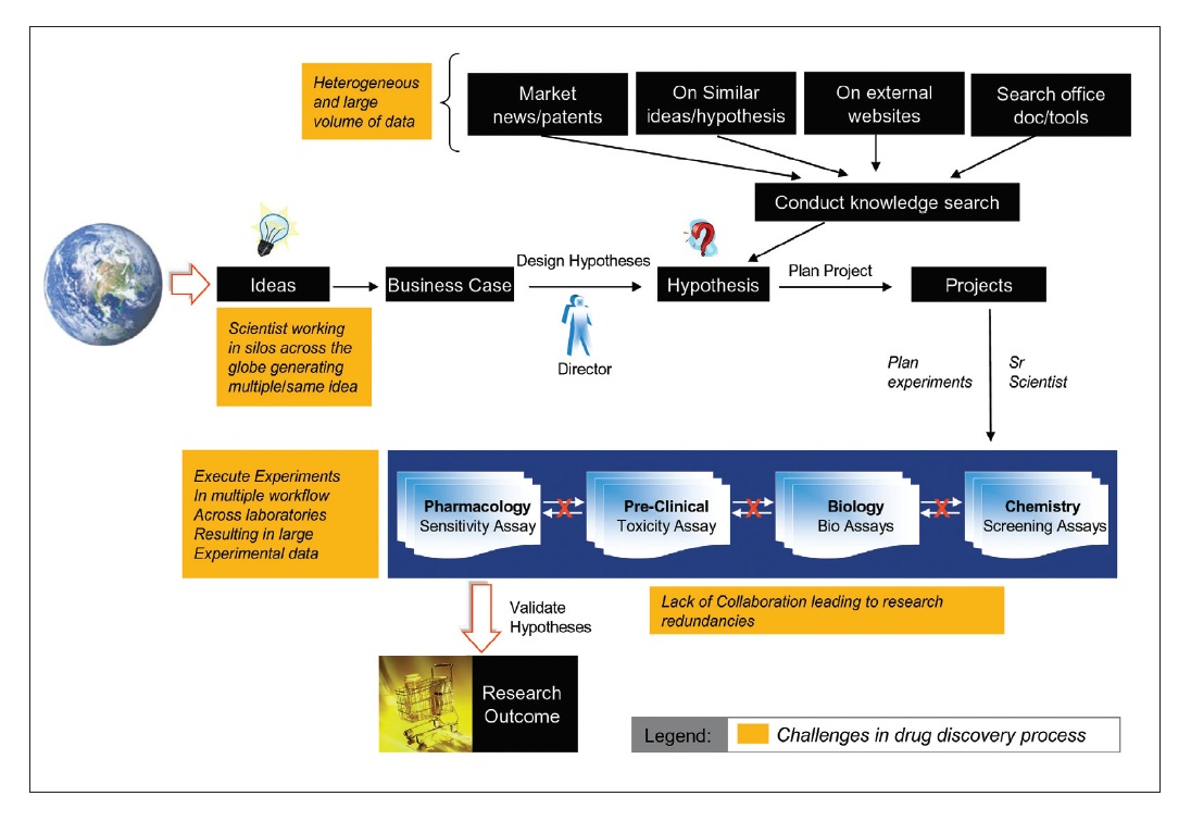 Figure 2 Chart showing different challenges in the drug discovery process