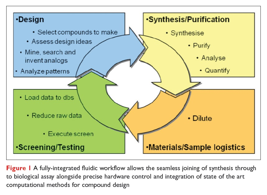 Figure 1 A fully-integrated fluidic workflow diagram, design, synthesis/purification, screening/testing, materials/sample logistics