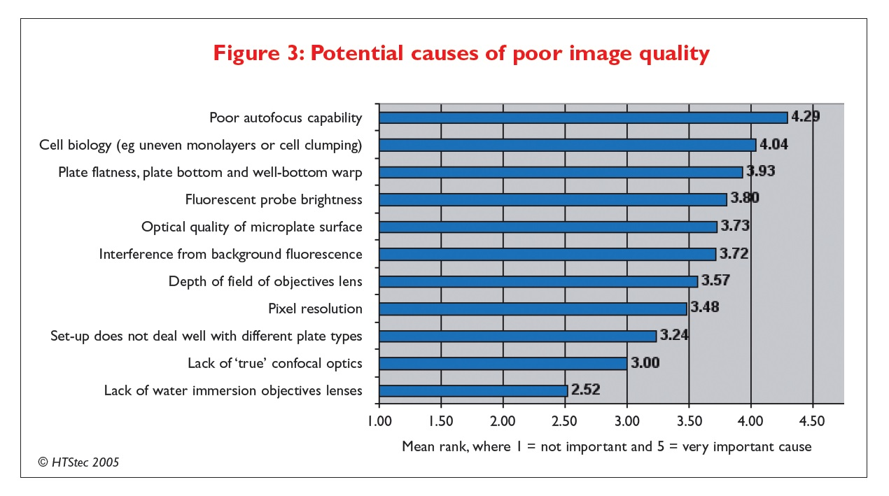 Figure 3 Potential causes of poor image quality