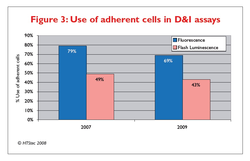 Figure 3 Use of adherent cells in D&I assays
