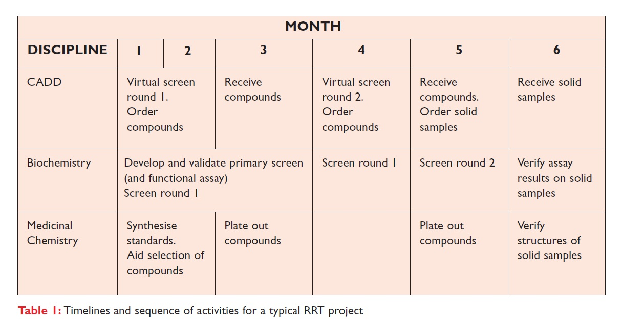 Table 1 Timelines and sequence of activities for a typical RRT project