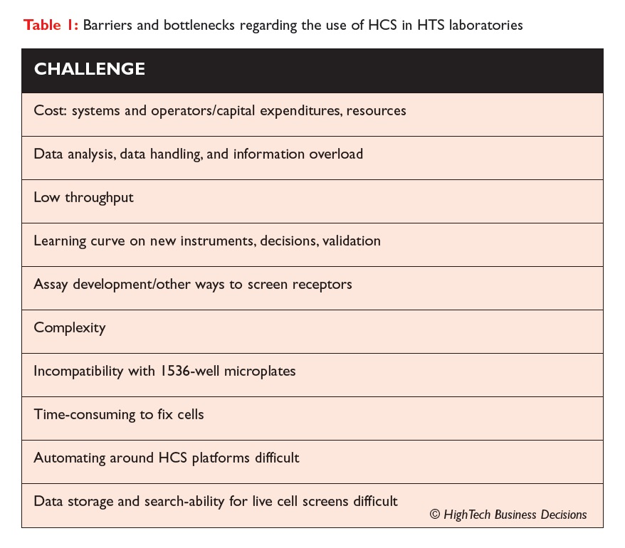 Table 1 Barriers and bottlenecks regarding the use of HCS in HTS laboratories