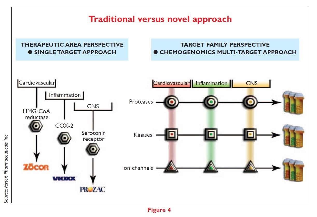 Figure 4 Traditional versus novel approach