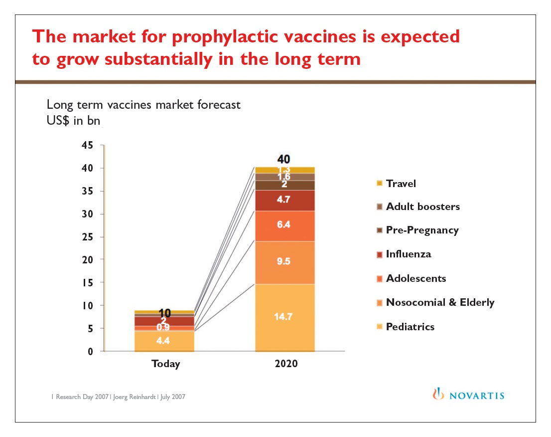 Figure 1 The market for prophylactic vaccines is expected to grow substantially in the long term