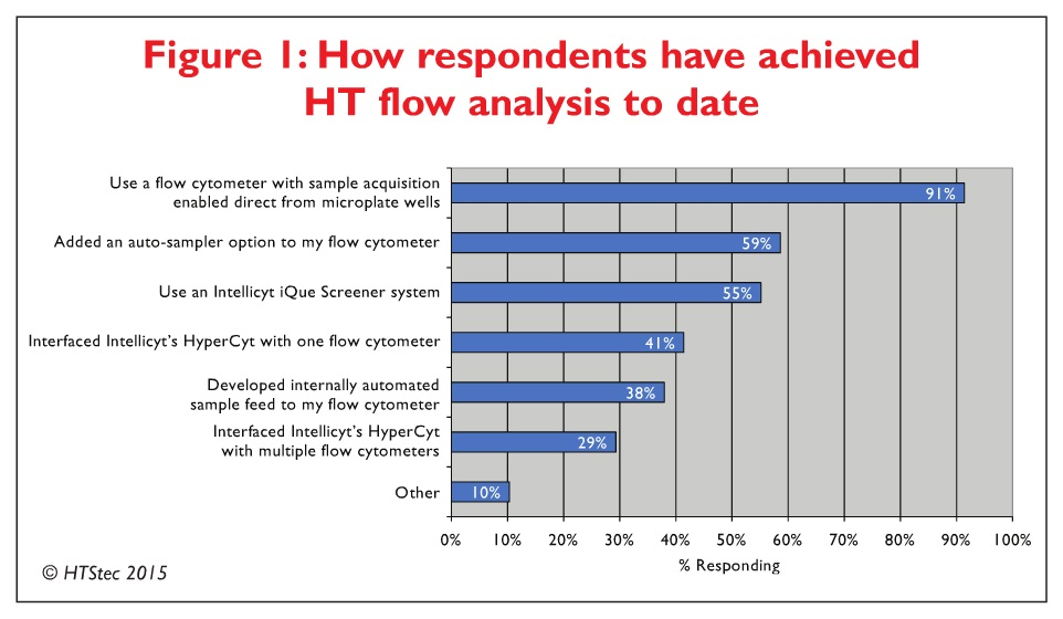 Figure 1 How respondents have achieved HT flow analysis to date