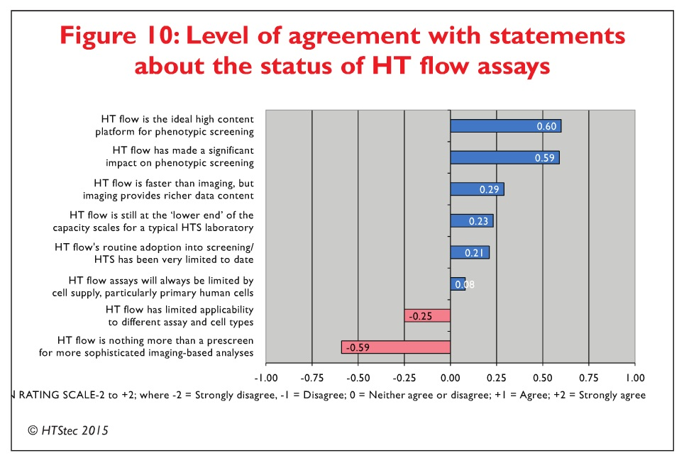 Figure 10 Level of agreement with statements about the status of HT flow assays