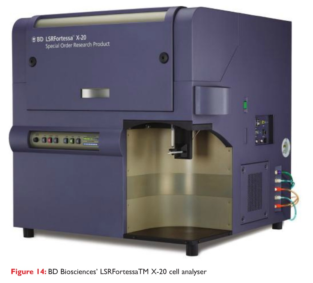 Figure 14 BD Biosciences LSRFortessaTM X-20 cell analyser