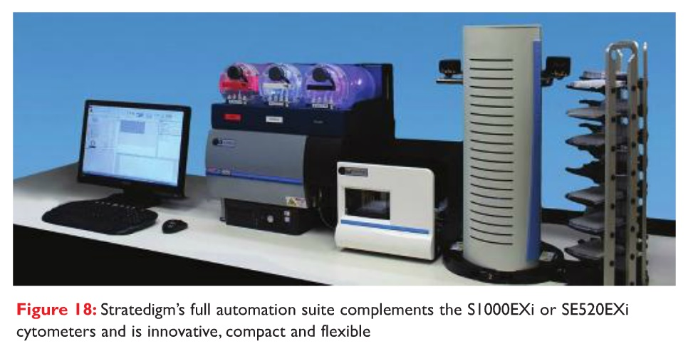 Figure 18 Stratedigm's full automation suite complements the S1000EXi or SE520EXi cytometers