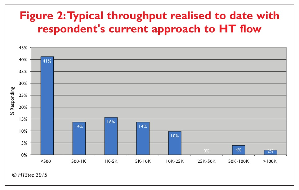 Figure 2 Typical throughput realised to date with respondent's current approach to HT flow