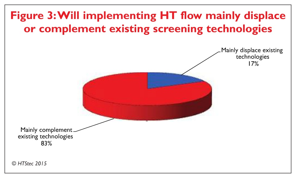 Figure 3 Will implementing HT flow mainly displace or complement existing screening technologies