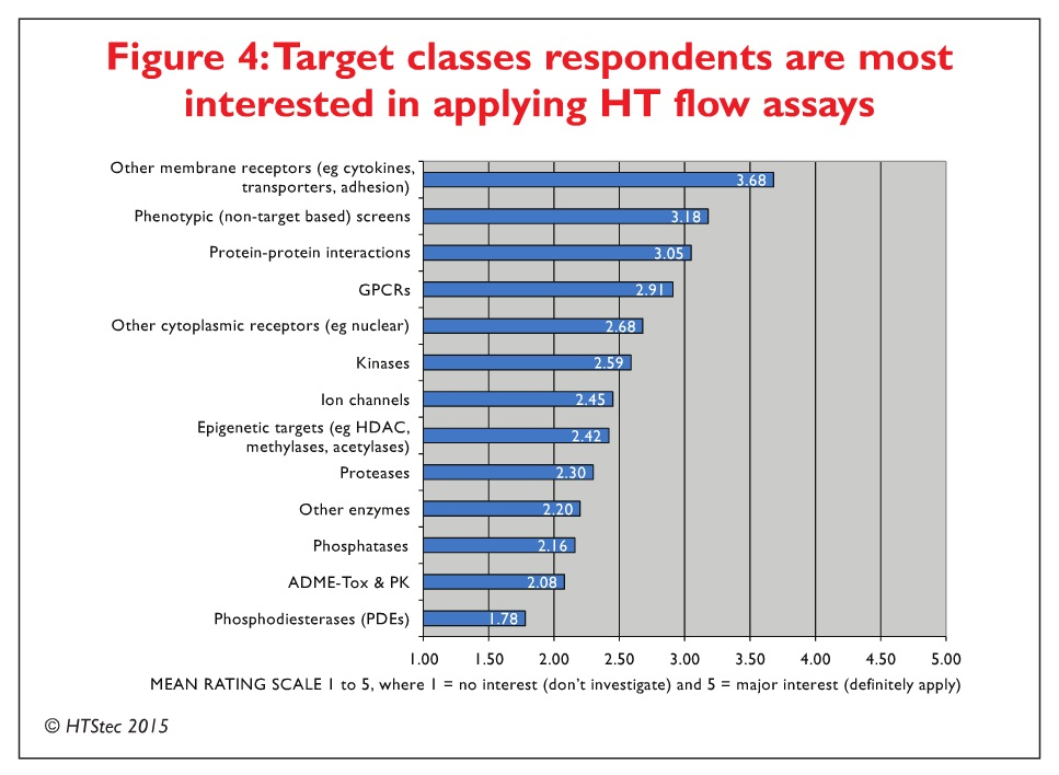 Figure 4 Target classes respondents are most interested in applying HT flow assays