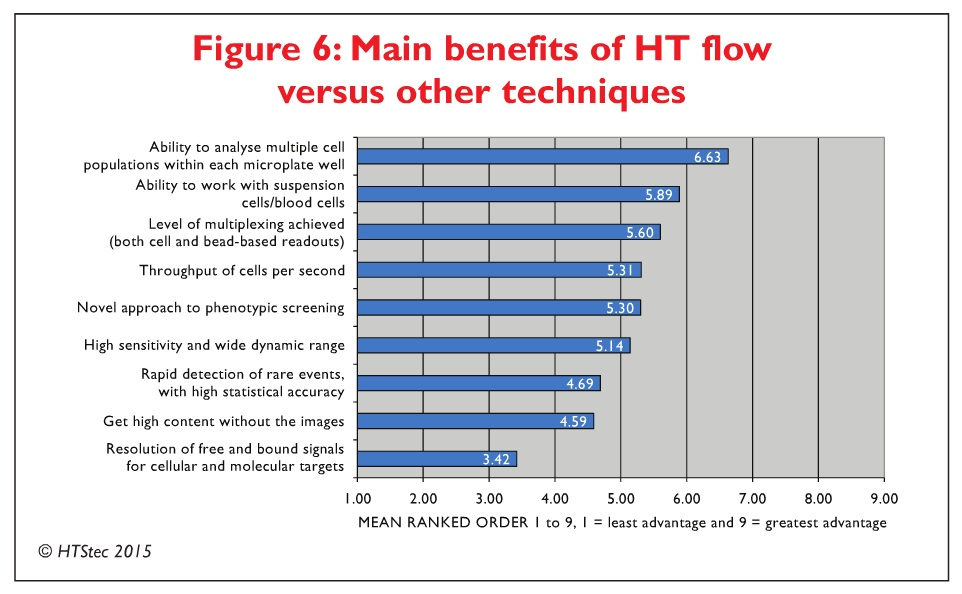Figure 6 Main benefits of HT flow versus other techniques