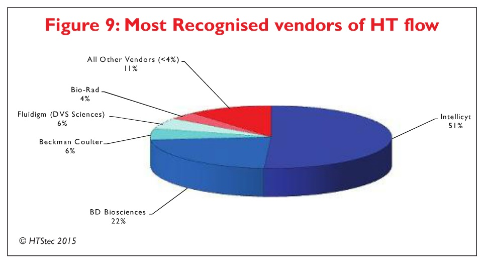 Figure 9 Most recognised vendors of HT flow
