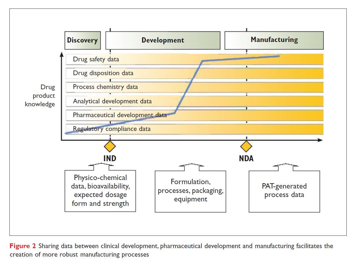 Figure 2 Sharing data between clinical development, pharmaceutical development and manufacturing facilities