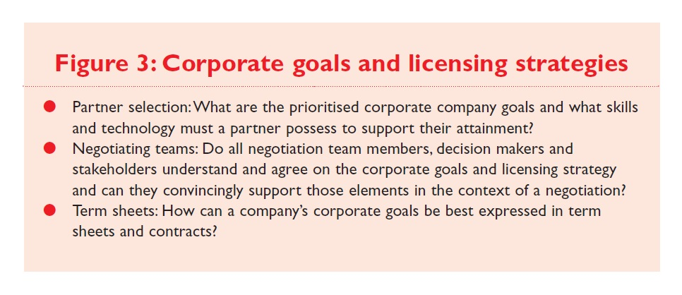Figure 3 Corporate goals and licensing strategies