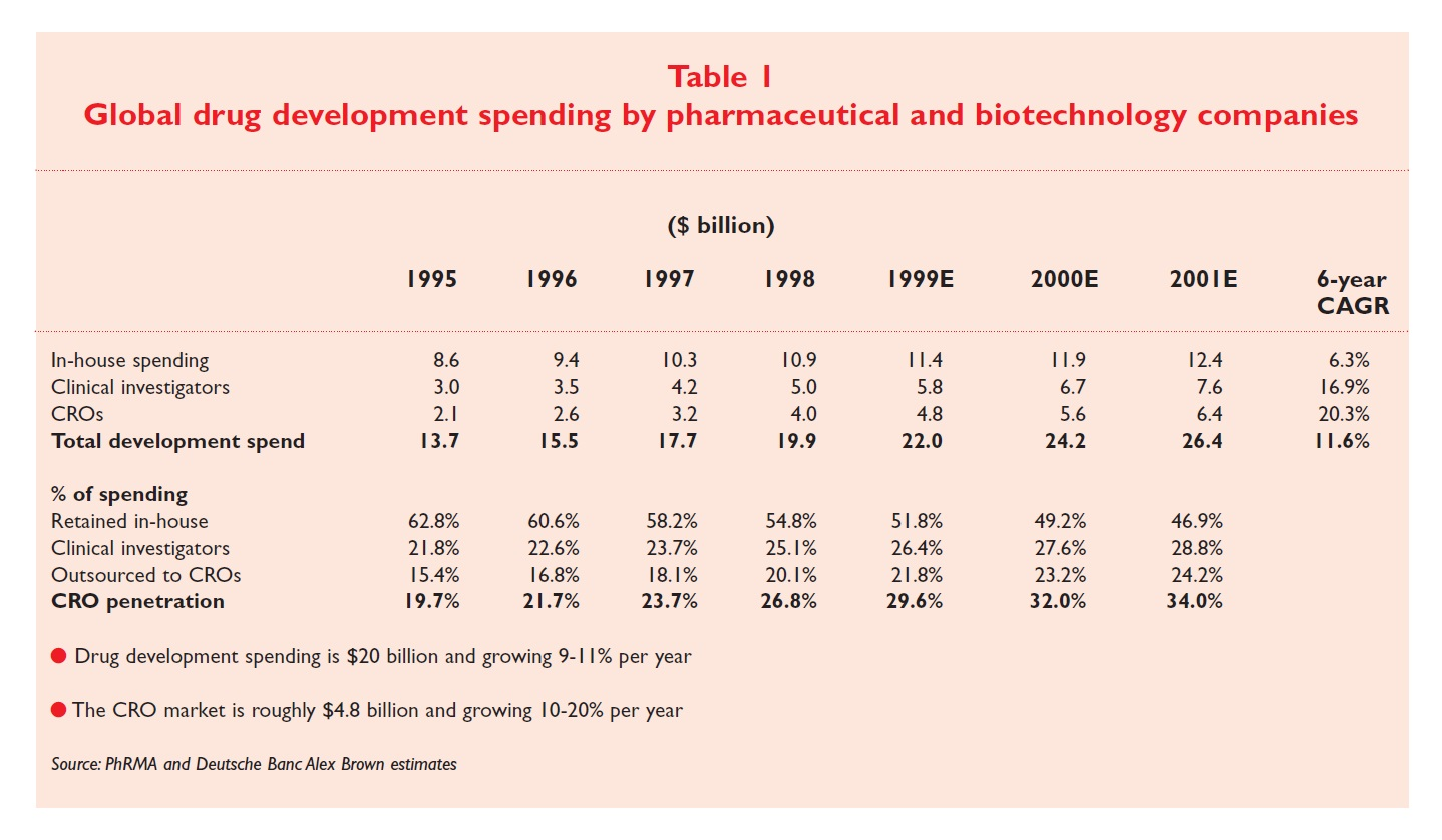 Table 1 Global drug development spending by pharmaceutical and biotechnology companies