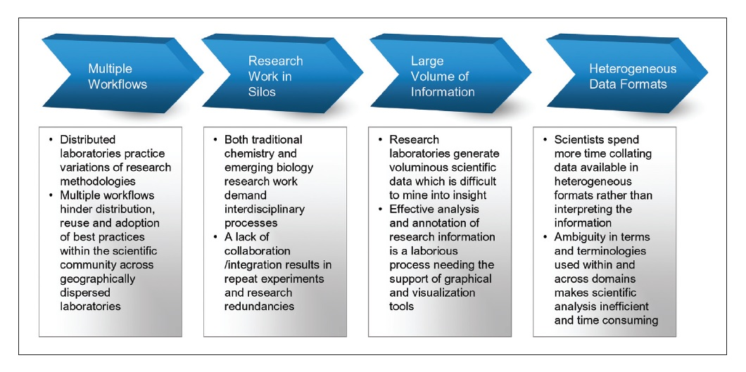 Figure 1 Chart showing multiple workflows, research work in silos, large volume of information, and heterogeneous data formats