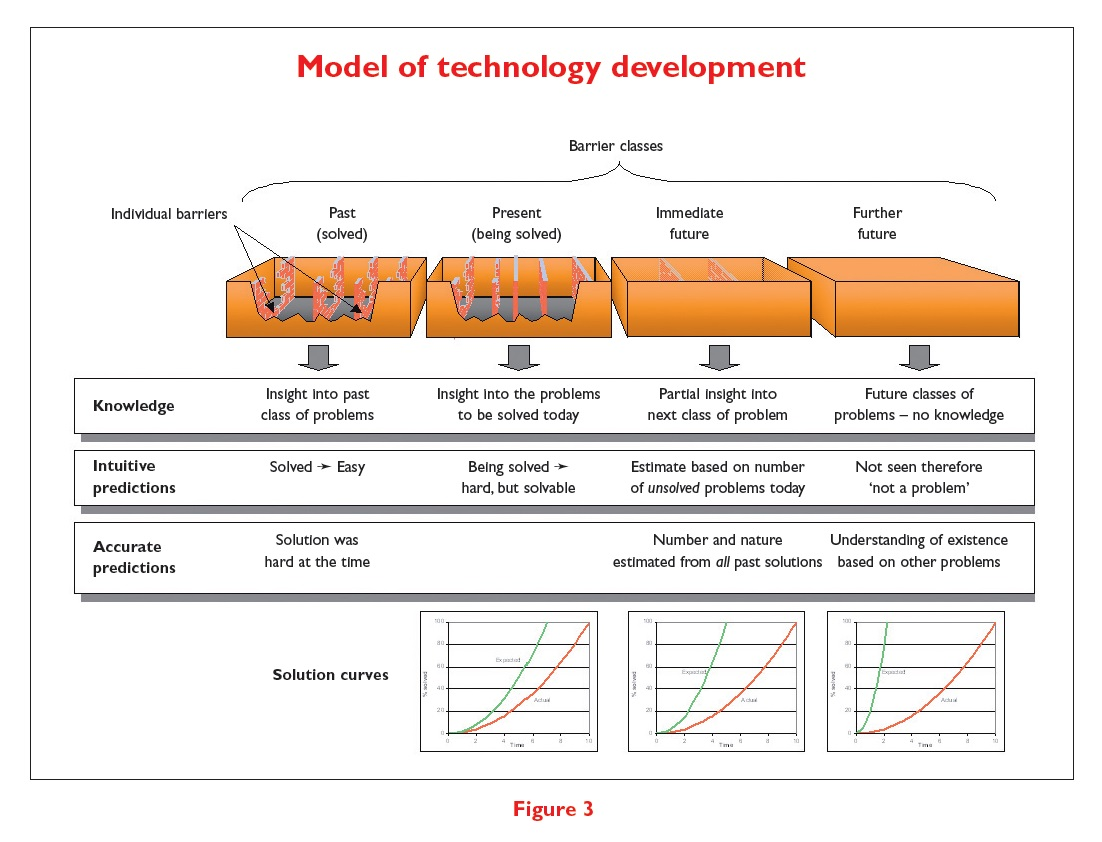 Figure 3 Model of technology development
