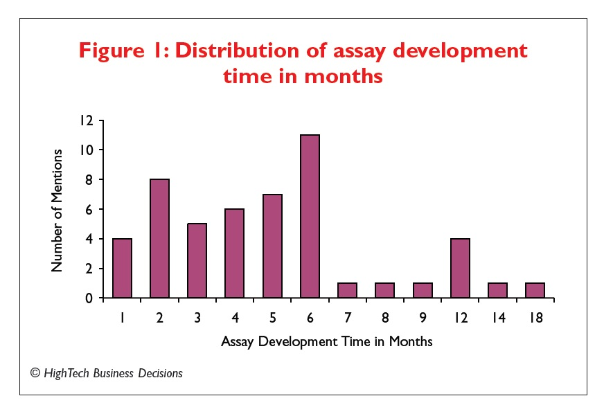 Figure 1 Distribution of assay development time in months