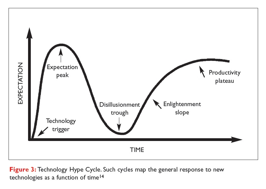 Figure 3 Technology Hype Cycle, mapping response to new technologies as a function of time