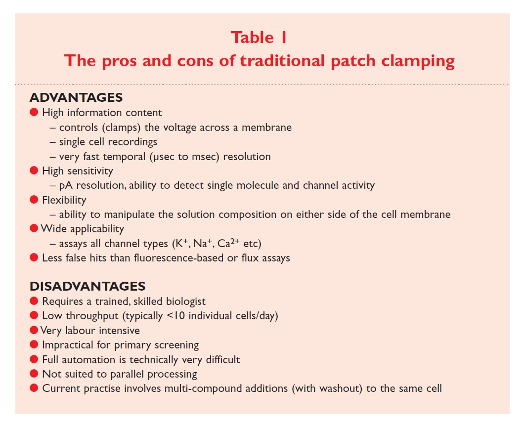 Table 1 The pros and cons of traditional patch clamping
