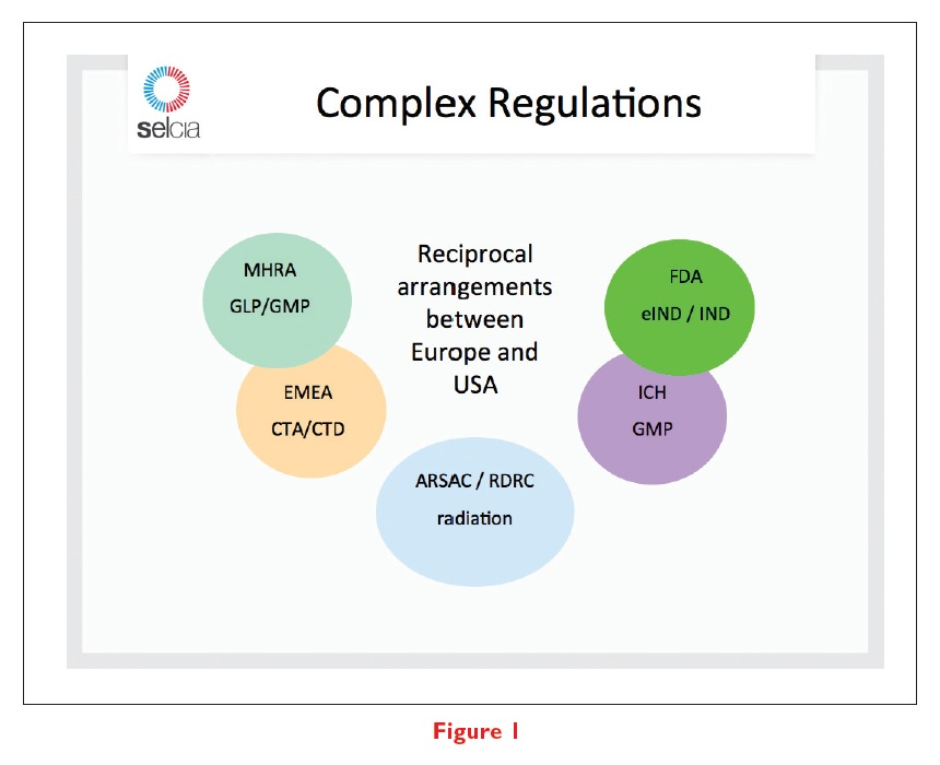 Figure 1 Diagram showing complex regulations, reciprocal arrangements between Europe and USA