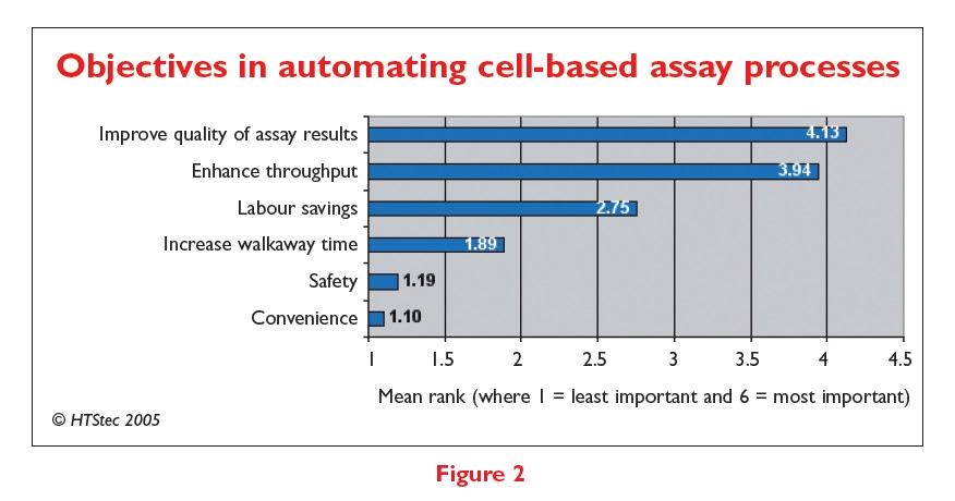 Figure 2 Objectives in automating cell-based assay processes