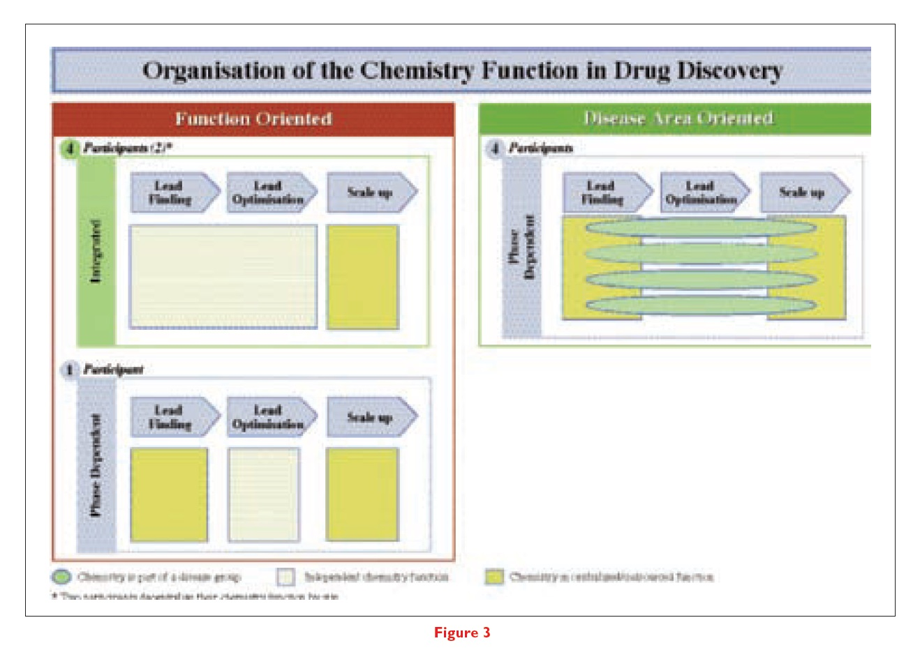 Figure 3 Organisation of the chemistry function in drug discovery