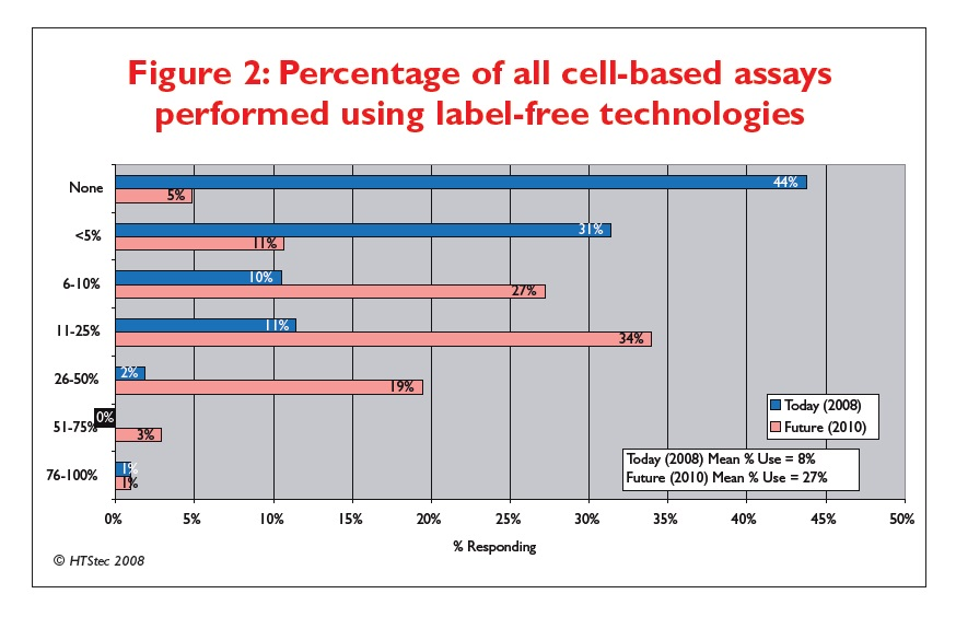 Figure 2 Percentage of all cell-based assays performed using label-free technologies
