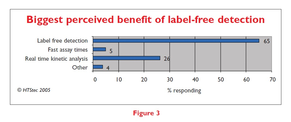 Figure 3 Biggest perceived benefit of label-free detection