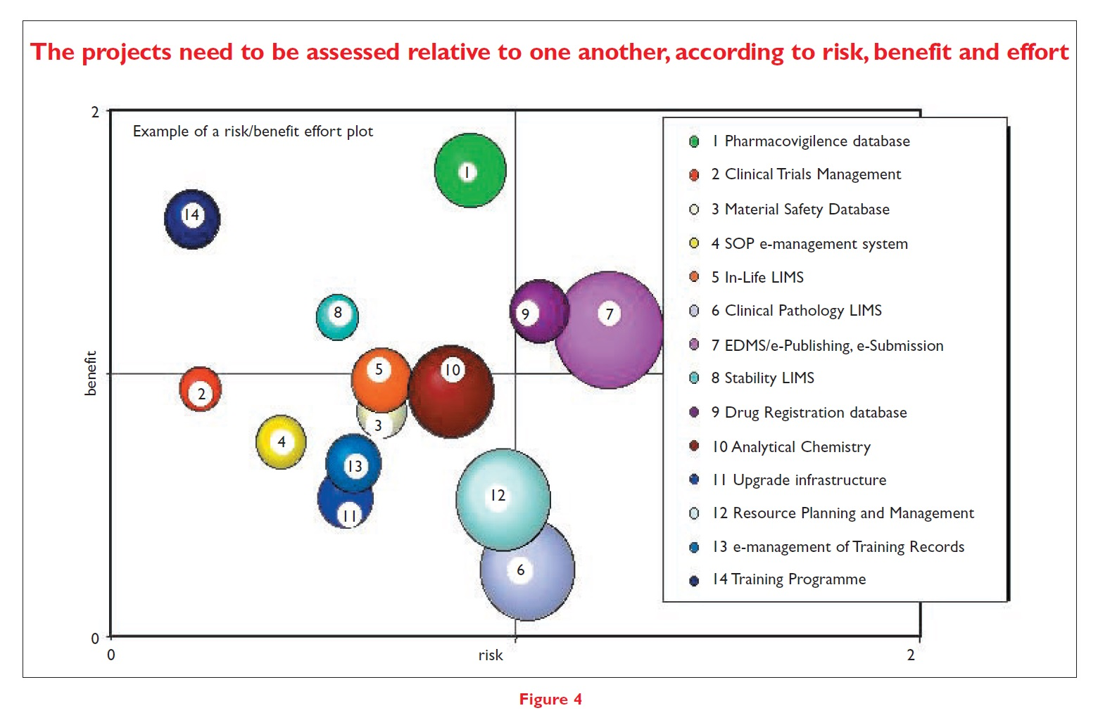 Figure 4 The projects need to be assessed relative to one another, according to risk, benefit and effort