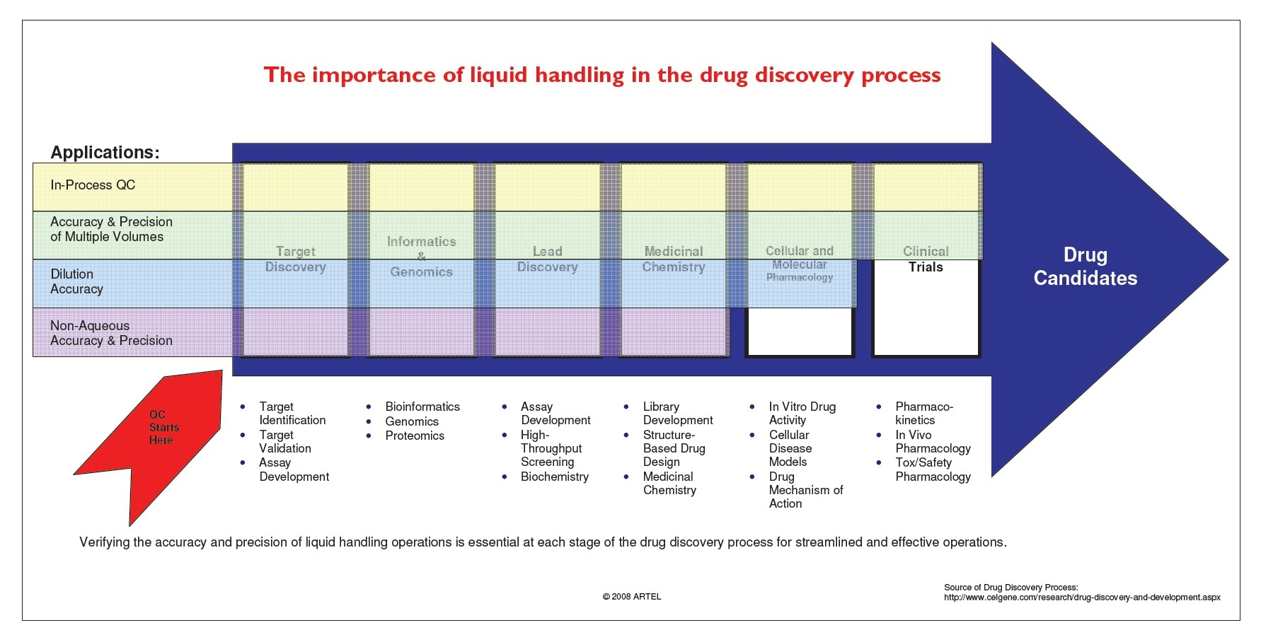 Figure 1 The importance of liquid handling in the drug discovery process
