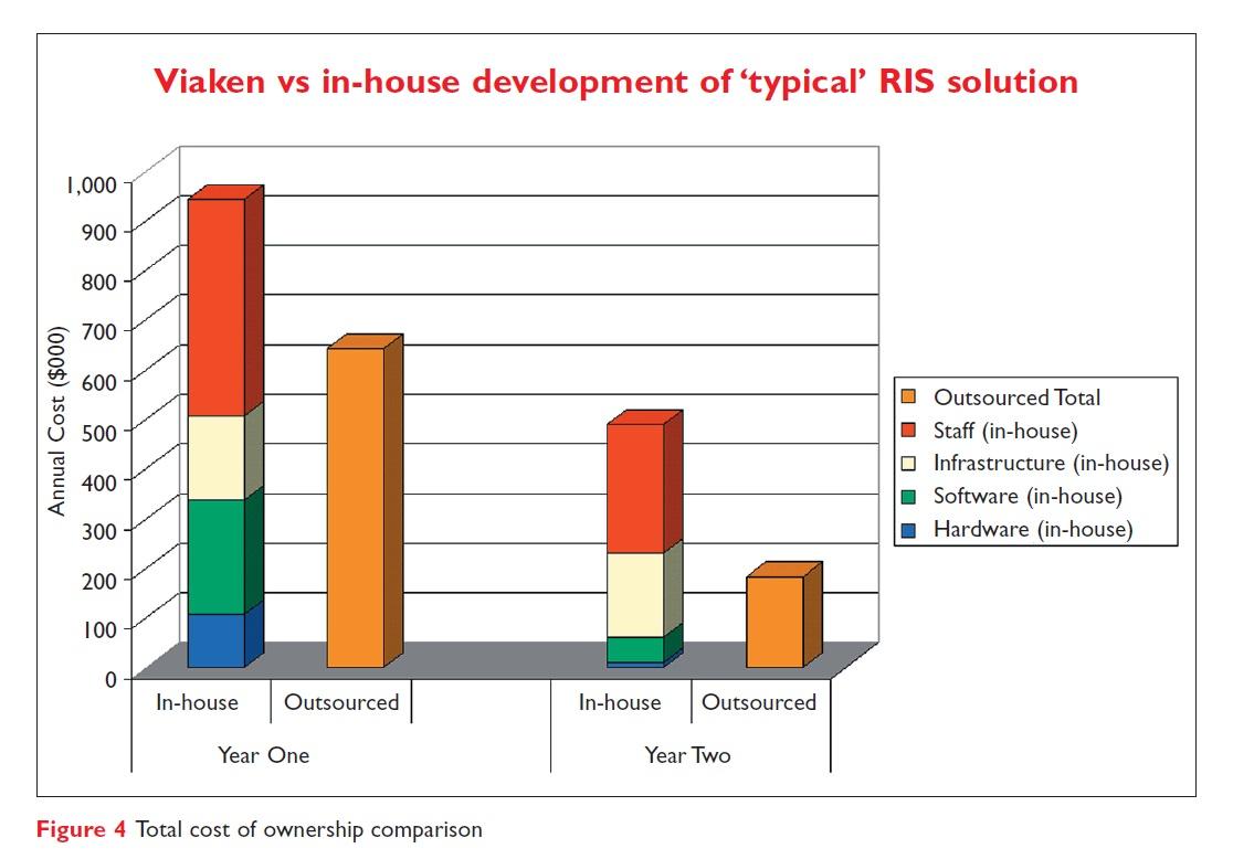 Figure 4 Viaken vs in-house development of 'typical' RIS solution