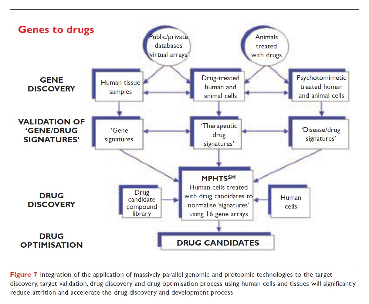Figure 7 Genes to drugs, integration of the application of parallel genomic and proteomic technologies