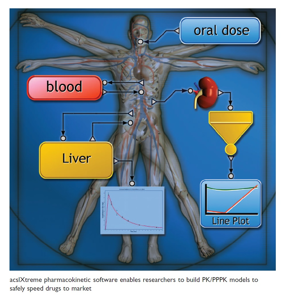 Image 2 acsIXtreme pharmacokinetic software enables researchers to build PK/PPPK models to safely speed drugs to market