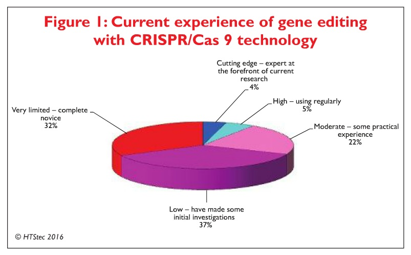 Figure 1 Current experience of gene editing with CRISPR/Cas9 technology