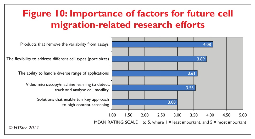 Figure 10 Importance of factors for future cell migration-related research efforts