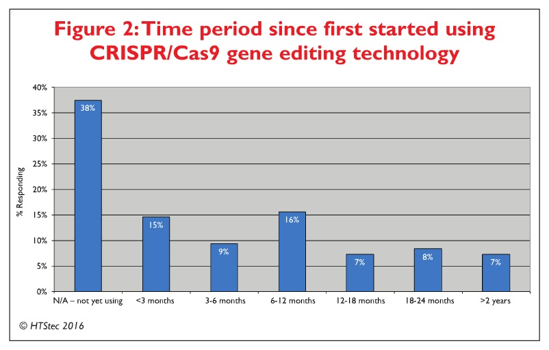 Figure 2 Time period since first started using CRISPR/Cas9 gene editing technology