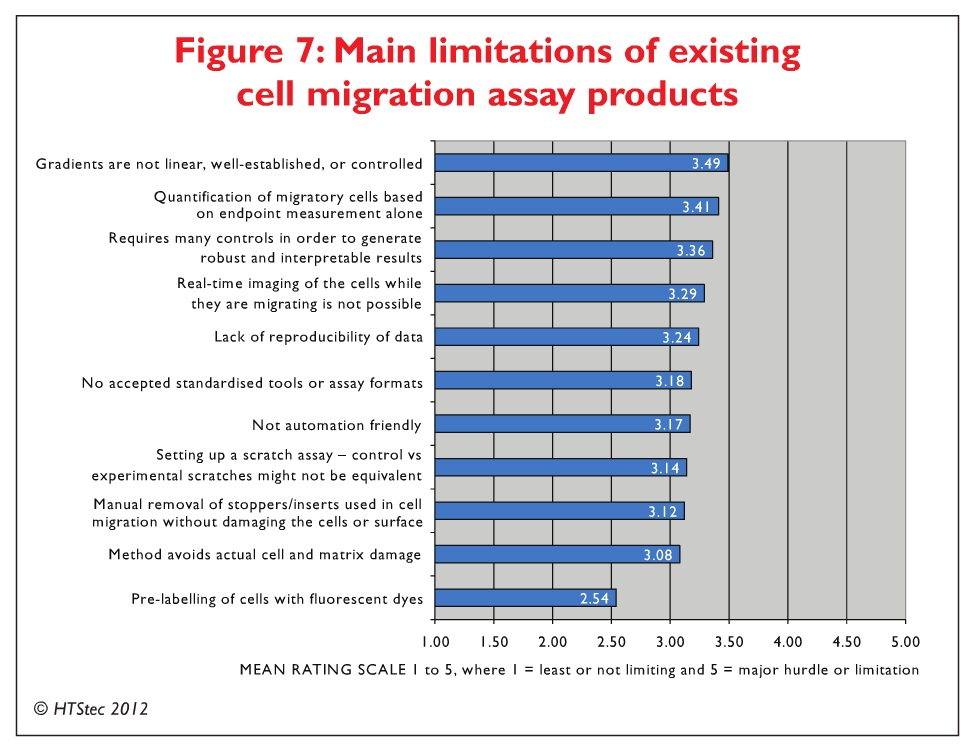 Figure 7 Main limitations of existing cell migration assay products