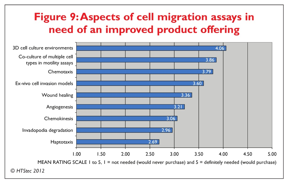Figure 9 Aspects of cell migration assays in need of an improved product offering
