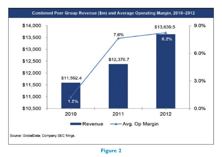 Figure 2 Combined Peer Group Revenue ($m) and Average Operating Margin 2010-2012